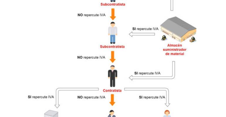 IVA EN EJECUCIONES DE OBRA
