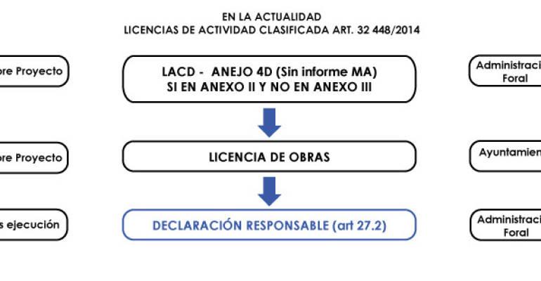 SIMPLIFICACIÓN EN LOS TRÁMITES DE LAS LICENCIAS DE ACTIVIDAD. OF 448/2014
