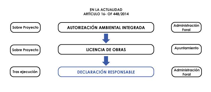 modificacion-licencias-actividad-AHORA-OF 448/2014
