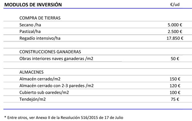 modulos de inversion