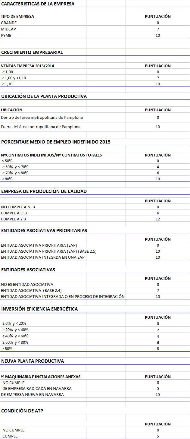 Convocatoria de 2016 de ayudas - Criterios-de-valoracion-ayudas-inversion.agroalimentaria-2016