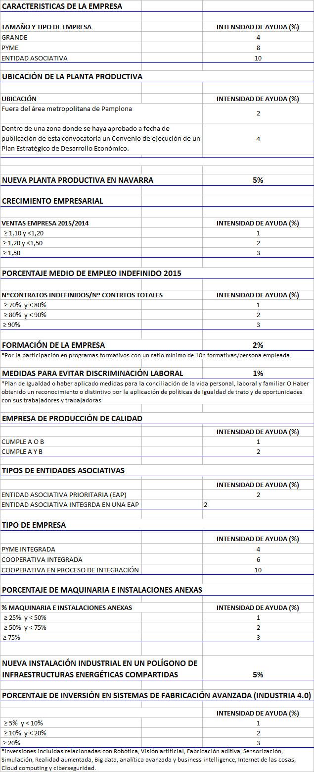 convocatoria de 2016 de ayudas-caracteristicas-empresa-ayudas-inversiones-agroalimentarias-2016