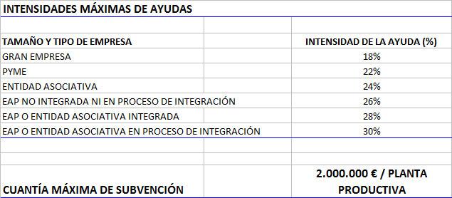 intensidad-maxima-de-ayudas-ayudas-inversiones-agroalimentarias-2016