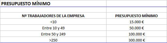 convocatoria de 2016 de ayudas- presupuesto-minimo-ayudas-inversiones-agroalimentarias-2016